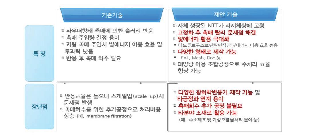 기존 기술과 제안 기술의 특징 비교