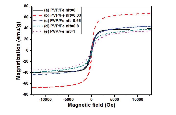 Fe3O4/탄소 복합체의 자기 이력 곡선