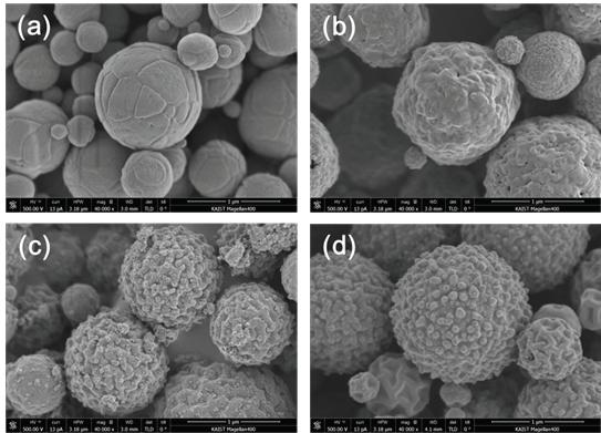 Fe3O4/탄소 복합체의 탄소 전구체/산화철 전구체의 비율에 따른 형태변화.