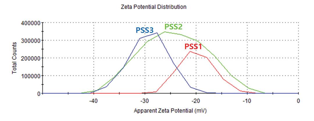 PSS로 개질된 Fe3O4/FeO/Fe 자성 입자의 제타 전위 그래프