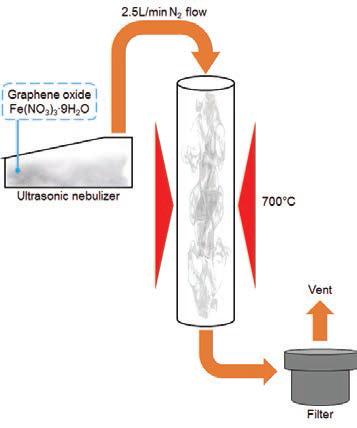 나노 자성 입자/그래핀 볼의 합성을 위한 분무열분해 과정