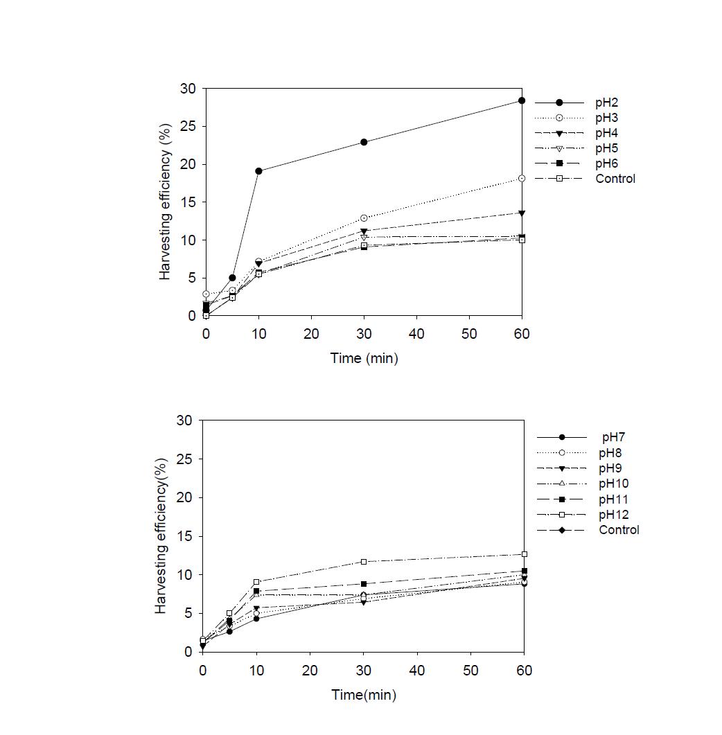 pH 에 따른 제타전위와 수확효율 Lee et al. (2014) Bioresour. Technol., in press