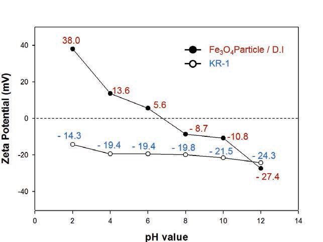 pH에 따른 자성응집제 및 미세조류의 표면전하 값 변화