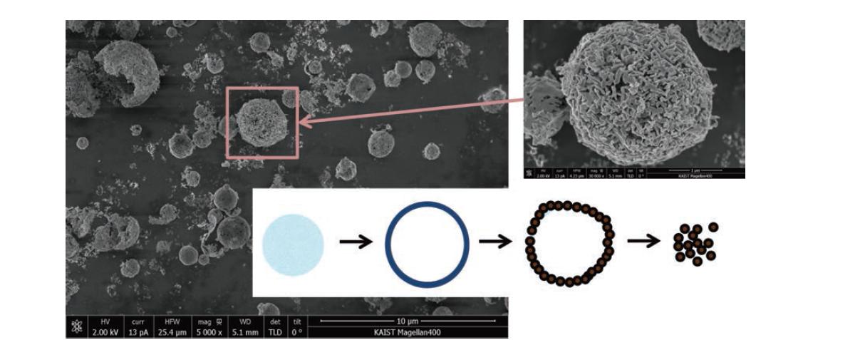 0.3M BaFe12O19 with 0.6 M citric acid를 포함한 전구체 용액으로부터 만들어진 BaFe12O19 자성 미립자의 SEM 사진 및 나노 입자 생성 메커니즘.
