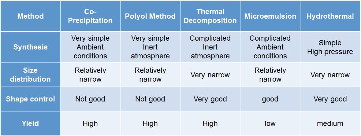 단분산성 자성 나노입자의 대표적인 합성방법