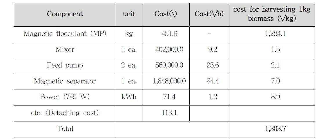 1 kg의 미세조류 수확시 소모되는 비용
