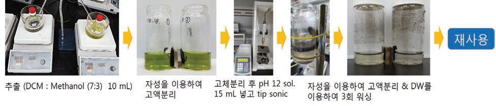 재사용을 위한 미세조류와 자성응집제 분리 과정