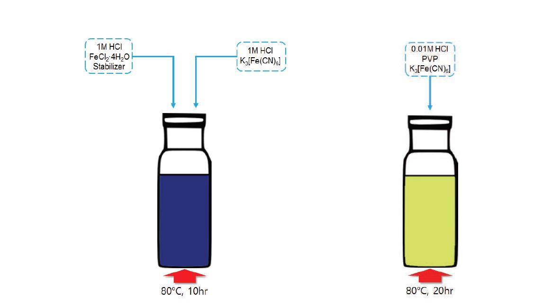 50 nm 수준의 자성 입자 합성 과정(좌) 및 sub-micro 수준의 자성 입자 합성 과정(우)