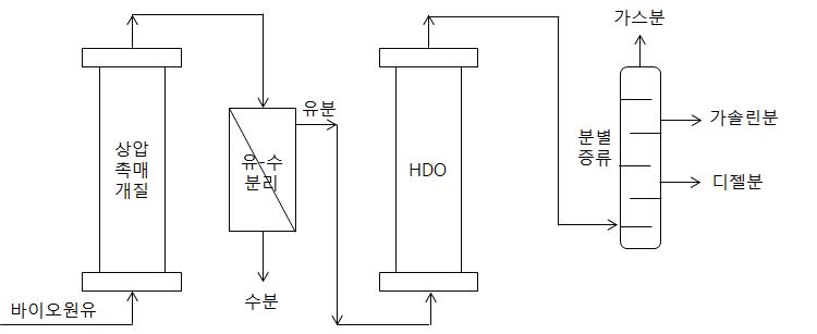 바이오원유의 2단계 화학적 업그레이딩에 의한 발전용 디젤엔진 연료 생산 공정
