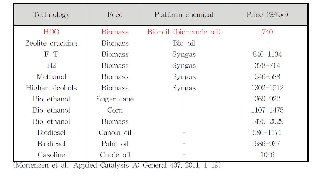 바이오연료별 생산원료 및 단가