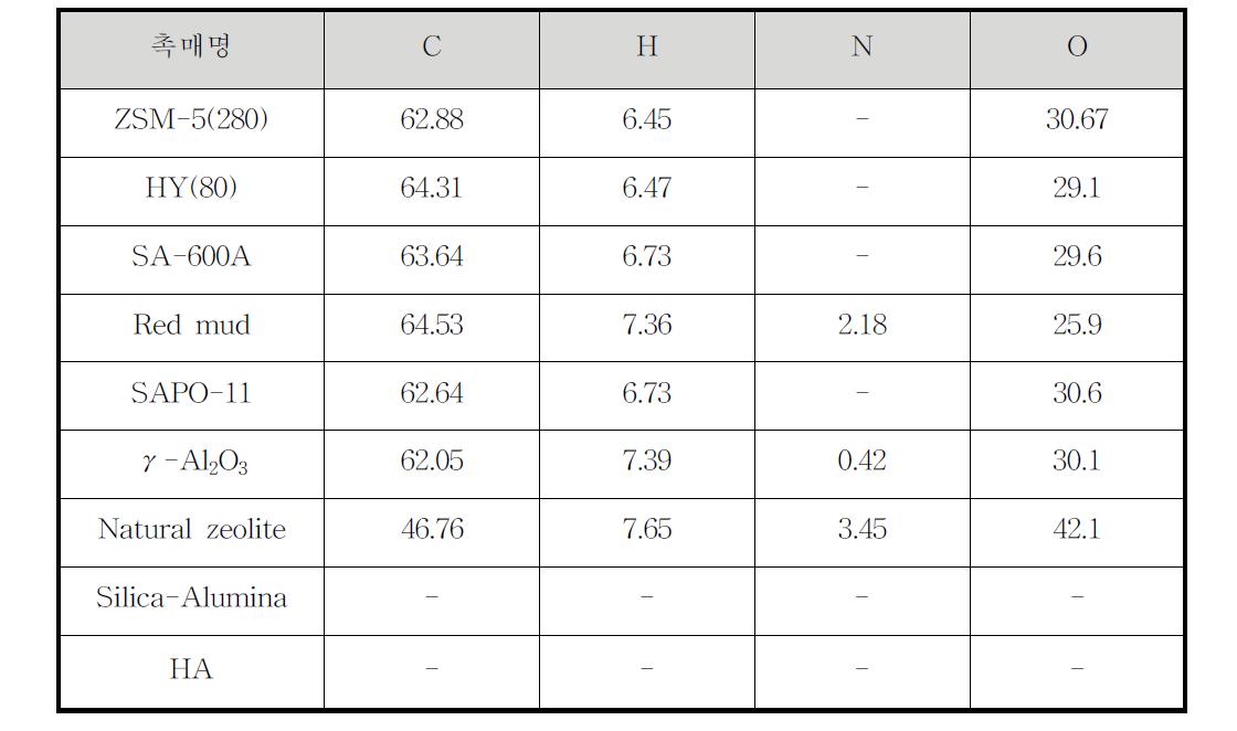 바이오오일 원소분석 (40ml/h)