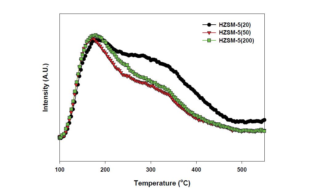 ZSM-5 촉매들의 NH3-TPD 곡선