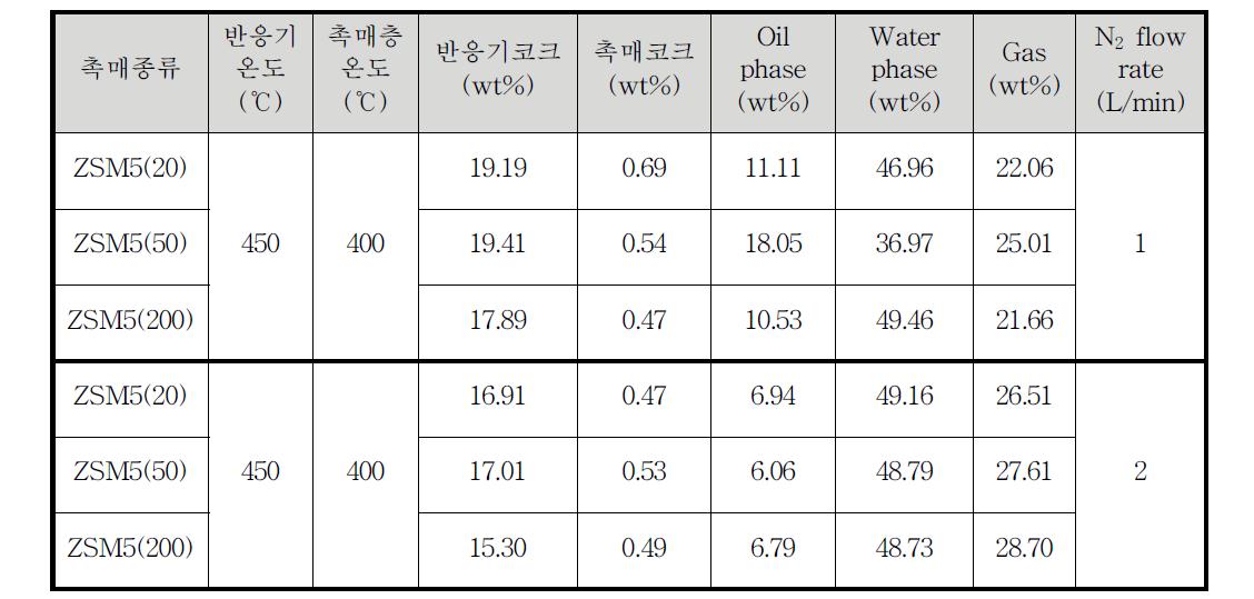 질소유량 변화에 따른 생성물 분포