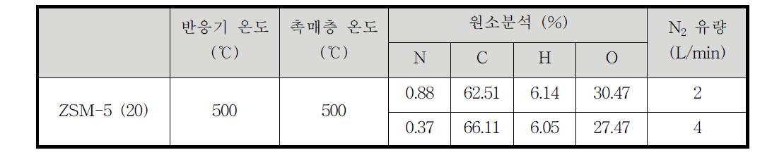 질소유량 변화에 따른 바이오오일 원소분석