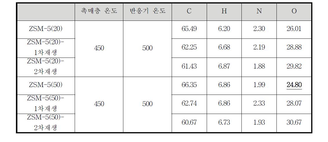 촉매 전환 오일의 C, H, N, O 분석