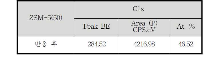 ZSM-5(50) 촉매 반응 후의 XPS 분석