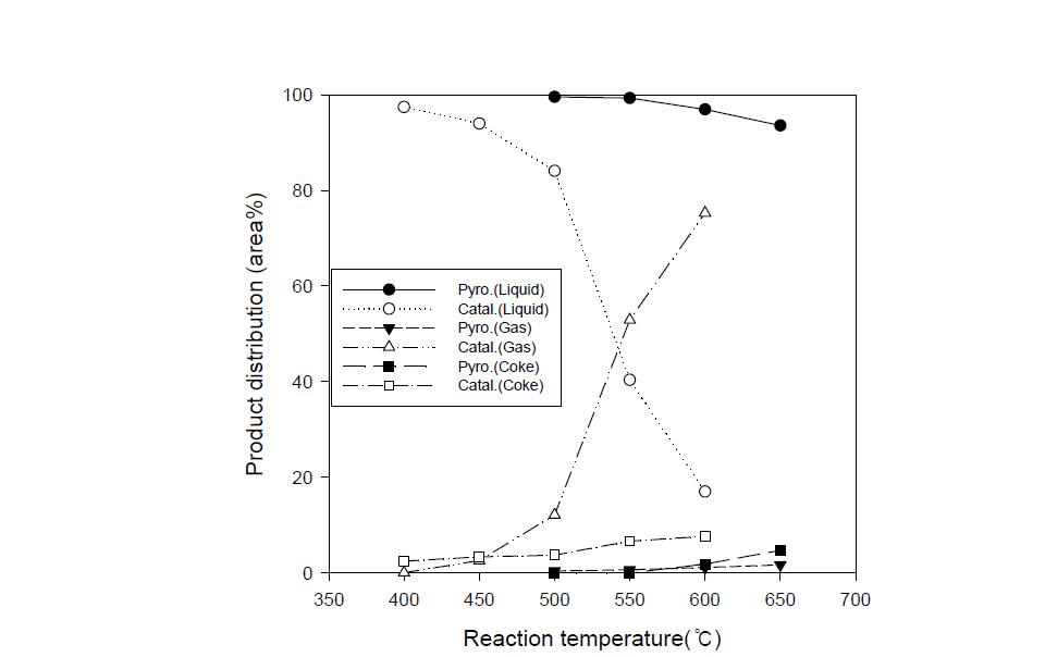 Furan의 열 및 촉매 분해에서 반응 온도의 함수에 의해 얻어진 기/액/고상 생성물 분율 비교 (실험 조건 : 주입 속도 0.6g/min, HZSM-5촉매 2 g)
