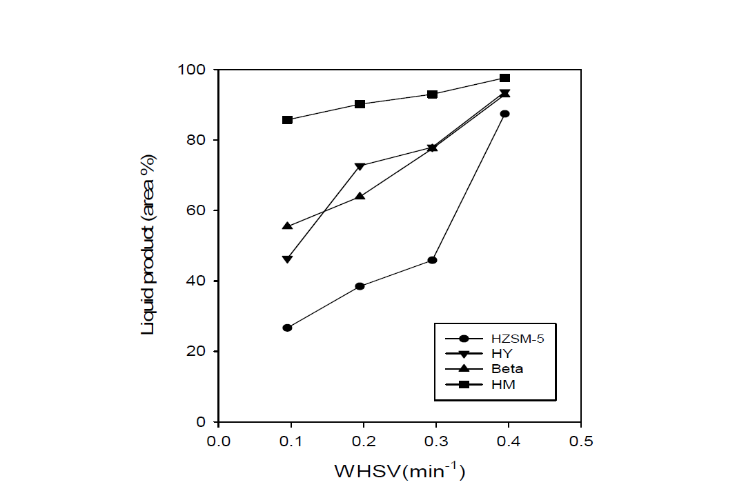 촉매별 furfural의 촉매 반응에서 WHSV 변화에 따른 액상 생성물의 분율 변화 (반응온도 500℃)