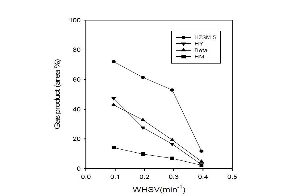 촉매별 furfural의 촉매 반응에서 WHSV 변화에 따른 기상 생성물의 분율 변화 (반응온도 500℃)