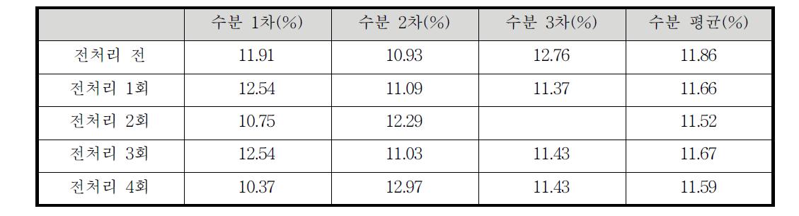바이오-오일의 전처리 전과 후의 수분 함량 비교