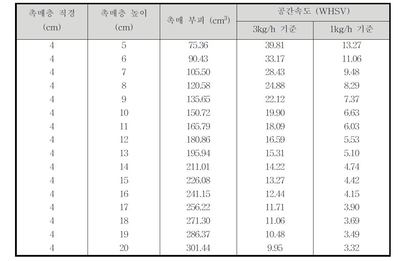 공간속도 (WHSV) 계산