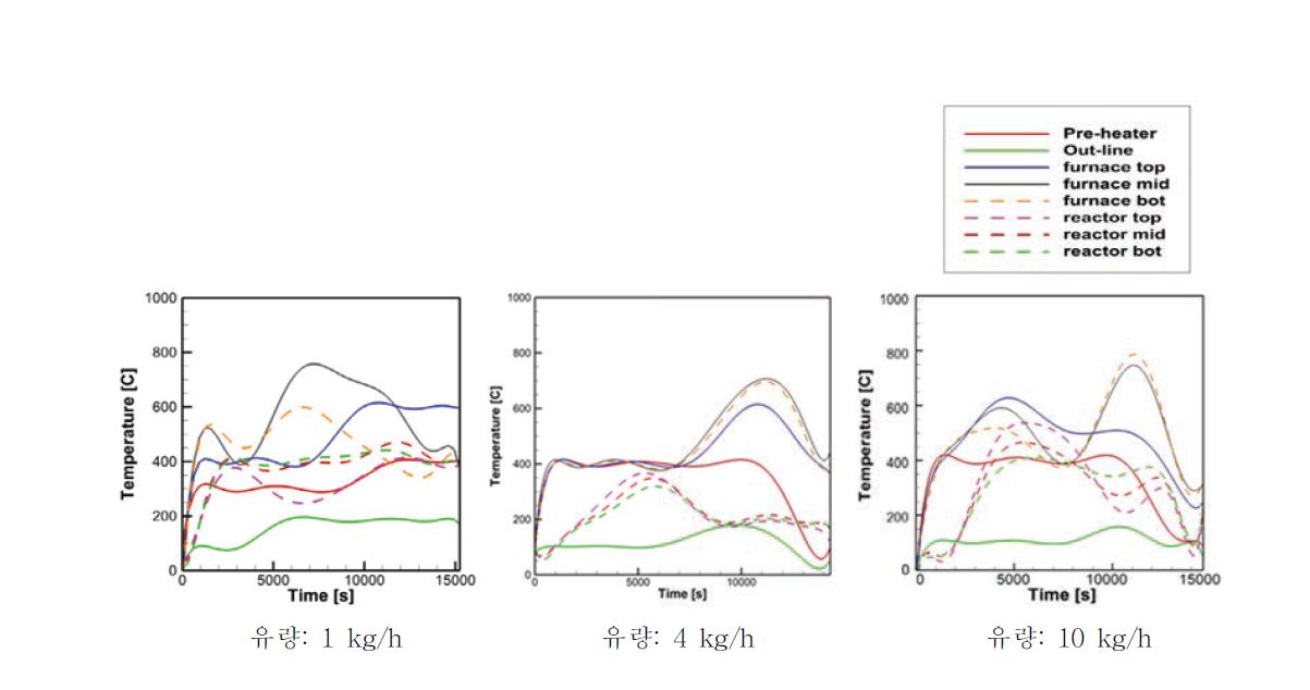 증류수 유량에 따른 반응기 내부 온도 변화