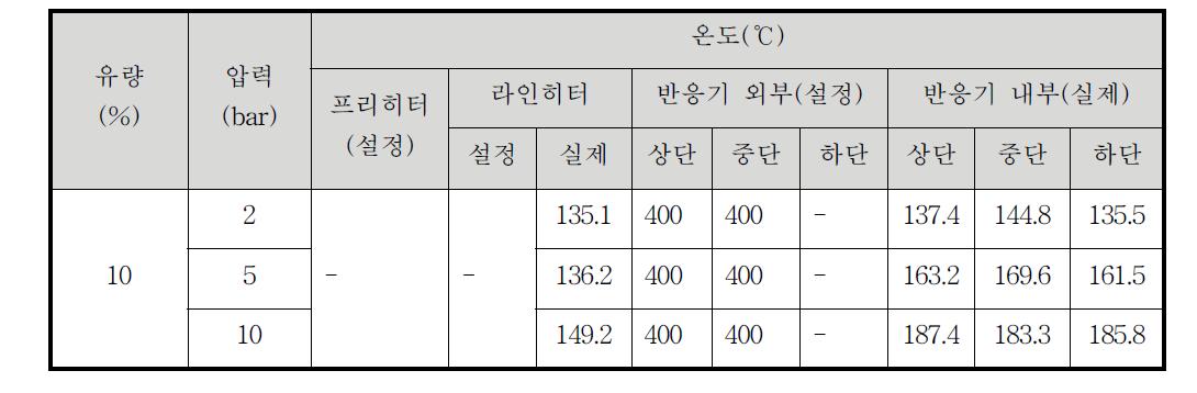 반응 압력 변화에 따른 반응기 내부 온도 변화(주입물: 증류수)
