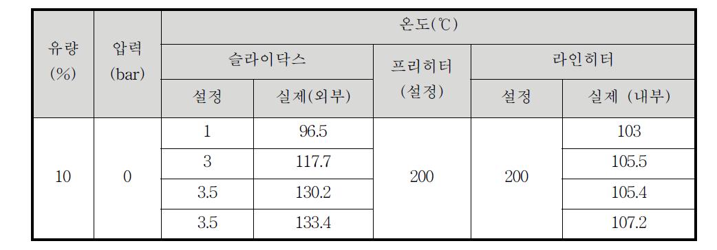 슬라이닥스 설정 값에 따른 유동성 튜브 온도 변화(주입물: 바이오-오일)