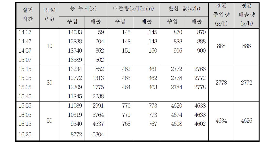 정량 펌프의 RPM에 따른 평균 배출량 측정(주입물: 바이오-오일)