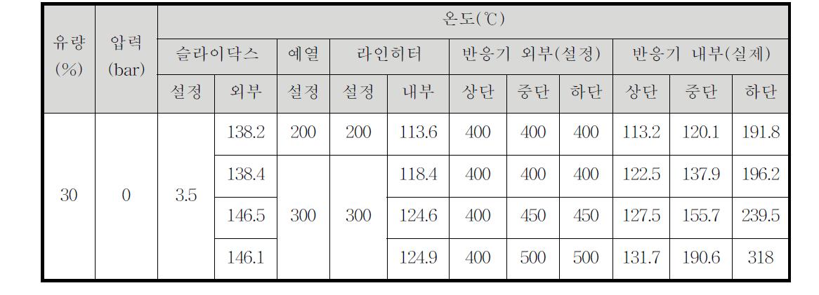 연속 촉매 반응장치 테스트(촉매: 100 g, 원료: 바이오-오일)