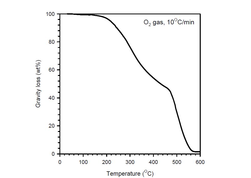연속 촉매 반응으로부터 얻은 중질유의 산소 분위기에서 TGA 분석 결과