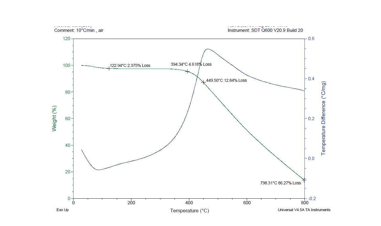 산소 분위기에서 생성 코크의 제거를 위한 TGA 분석 (승온 속도 : 10℃/min.)