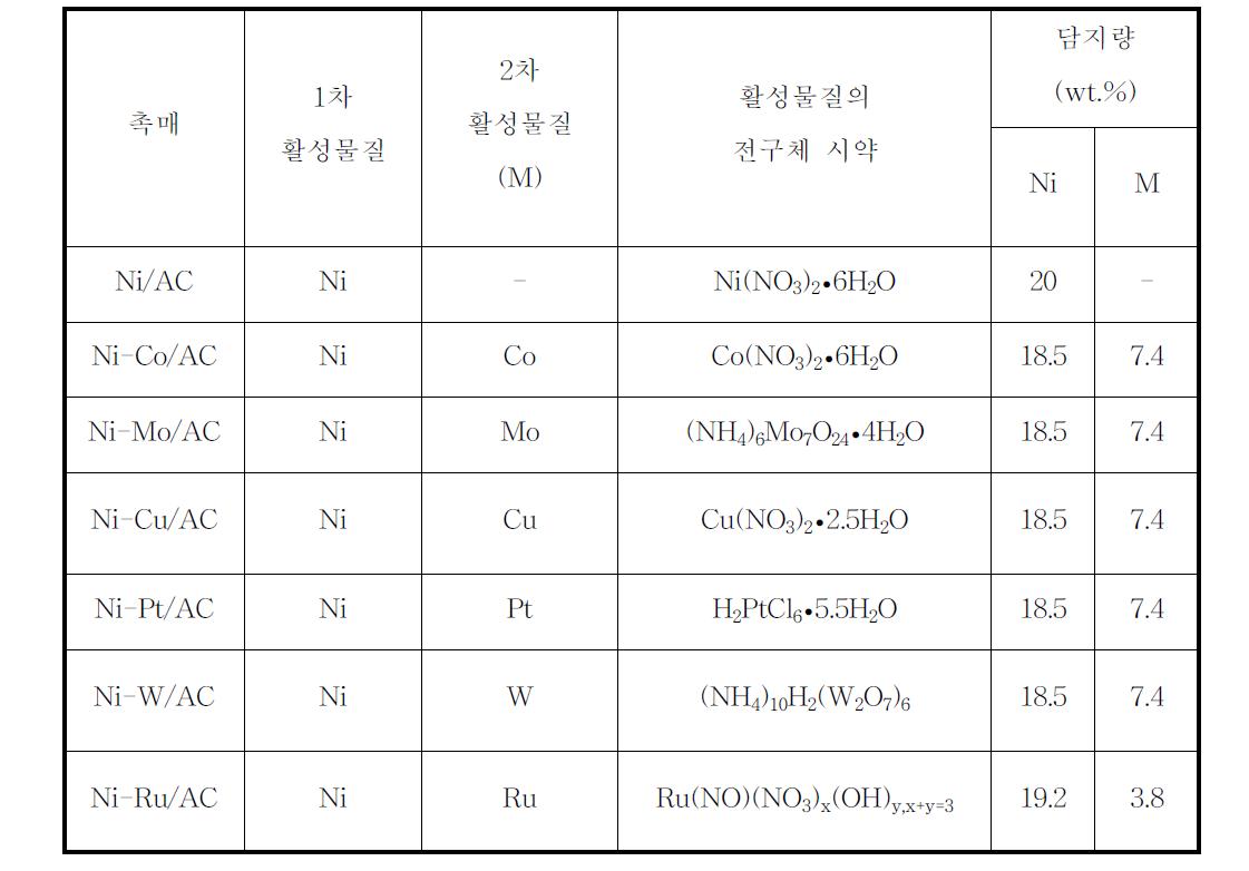 Ni/AC와 Ni-M/AC 촉매의 전구체 물질과 담지량