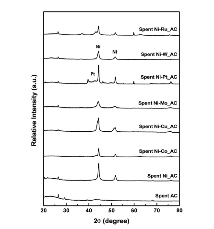 HDO 반응후 Ni/AC와 Ni-M/AC 촉매의 XRD 패턴