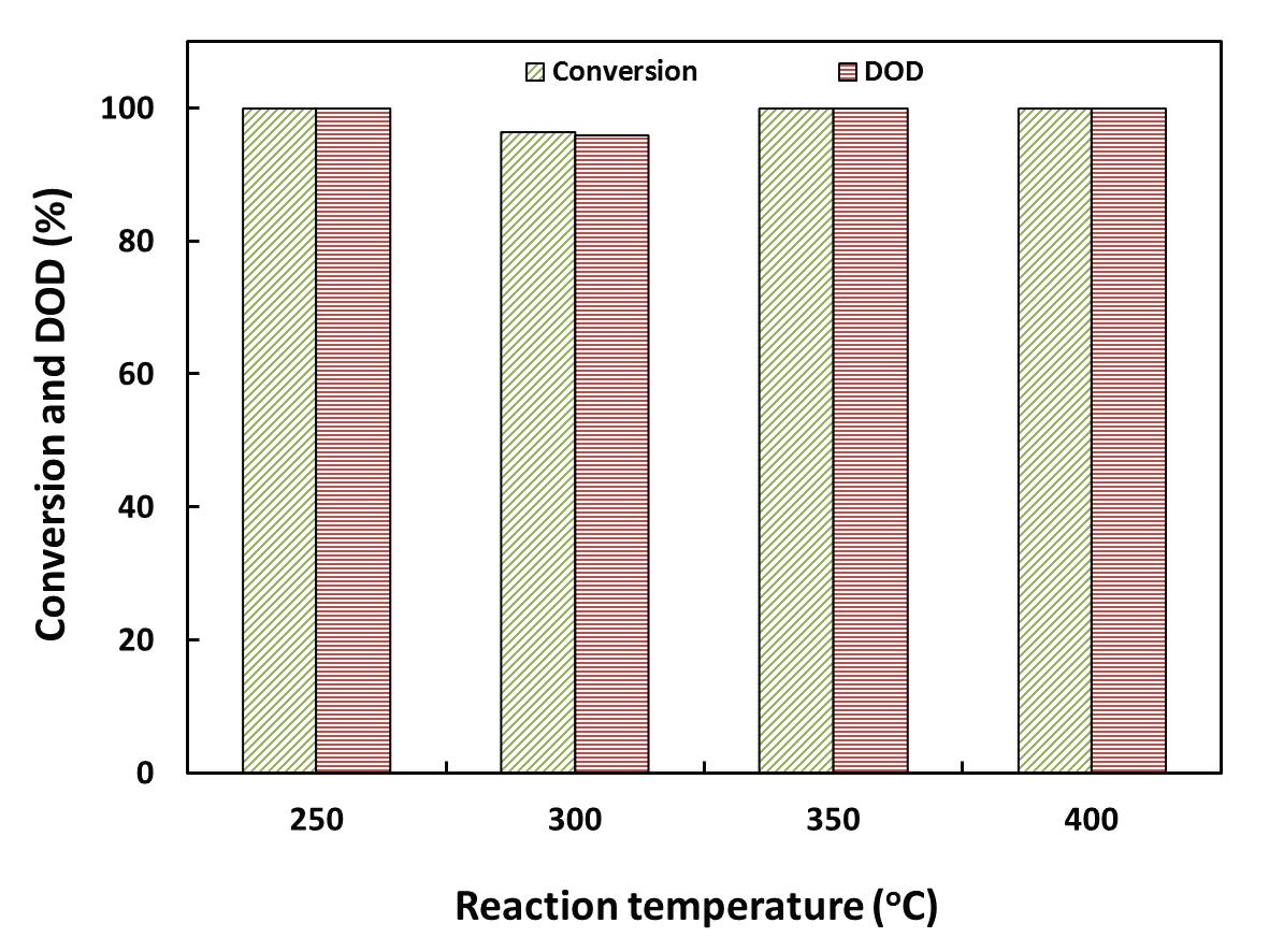 Ni-Mo/AC 촉매의 반응온도에 따름 전환율과 DOD (3 wt.% guaiacol 용액; 반응압력: 53.67 bar; LHSV: 4.6 h-1)