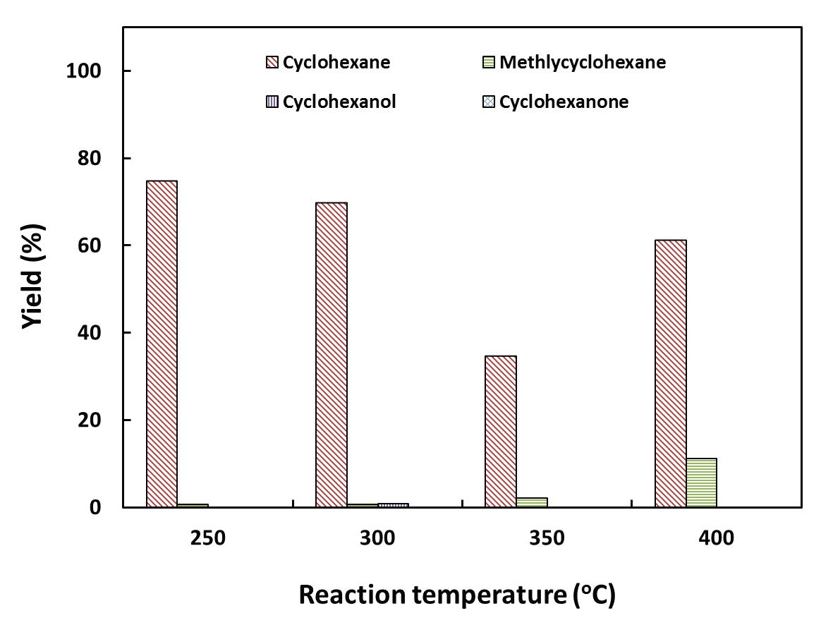 Ni-Mo/AC 촉매의 반응온도에 따른 액상생성물의 수율 (3 wt.% guaiacol 용액; 반응압력: 53.67 bar; LHSV: 4.6 h-1)