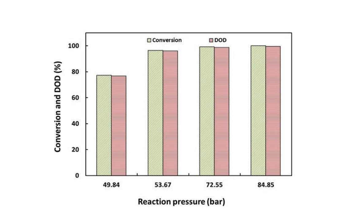 Ni-Mo/AC 촉매의 반응압력에 따른 전환율과 DOD (3 wt.%guaiacol 용액; 반응온도: 300 ℃; LHSV: 4.6 h-1)
