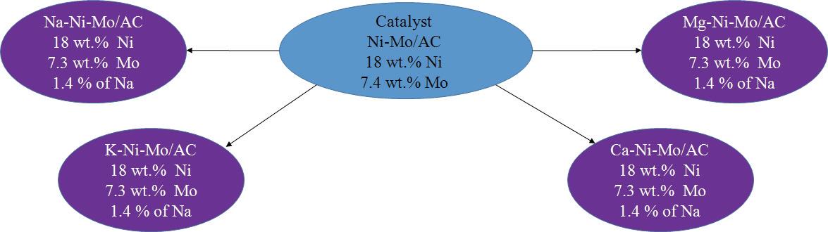 Ni-Mo/AC 촉매에 대한 3차 활성물질 담지 조건