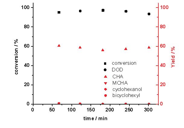 반응시간에 따른 Ni-Mo/AC 촉매의 guaiacol 전환율과 탈산소도(DOD) (3 wt.%guaiacol 용액; 반응온도: 300 ℃; 반응압력: 50 bar; LHSV: 4.6 h-1)