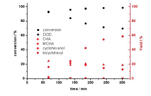 반응시간에 따른 Na-Ni-Mo/AC 촉매의 guaiacol 전환율과 탈산소도(DOD) (3 wt.% guaiacol 용액; 반응온도: 300 ℃; 반응압력: 50 bar; LHSV: 4.6 h-1)