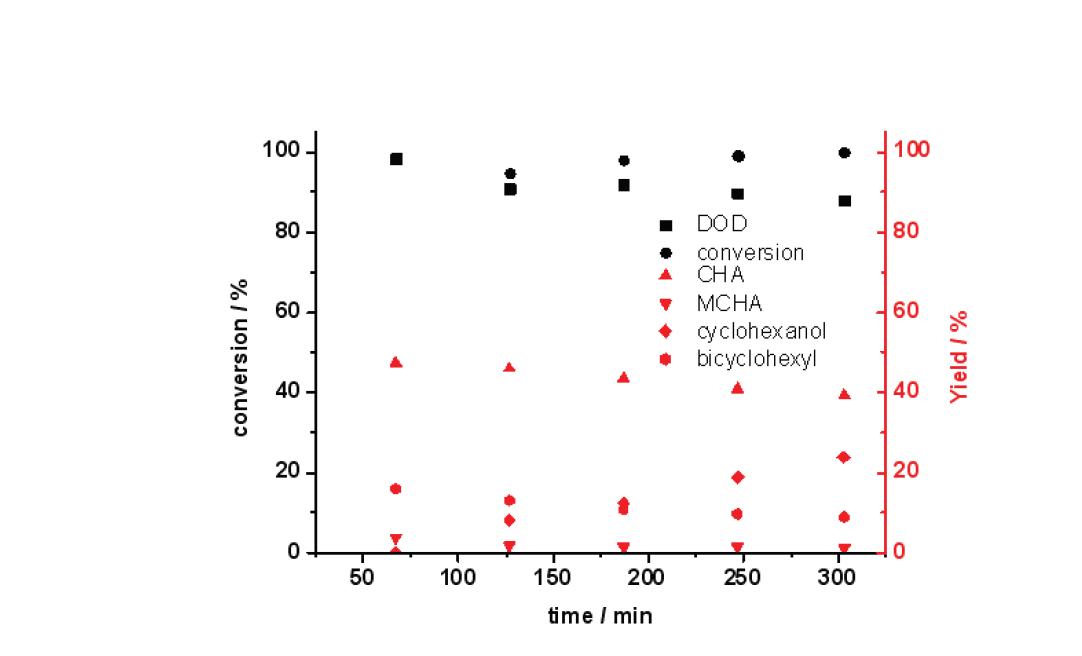 반응시간에 따른 K-Ni-Mo/AC 촉매의 guaiacol 전환율과 탈산소도(DOD) (3 wt.% guaiacol 용액; 반응온도: 300 ℃; 반응압력: 50 bar; LHSV: 4.6 h-1)