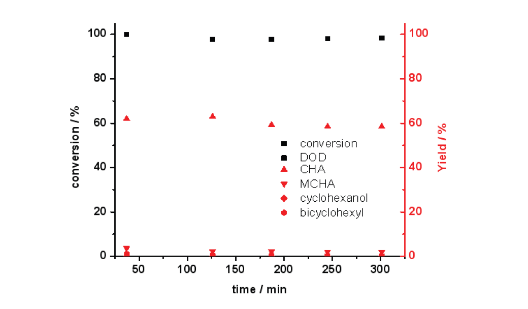 반응시간에 따른 Mg-Ni-Mo/AC 촉매의 guaiacol 전환율과 탈산소도(DOD) (3 wt.% guaiacol 용액; 반응온도: 300 ℃; 반응압력: 50 bar; LHSV: 4.6 h-1)
