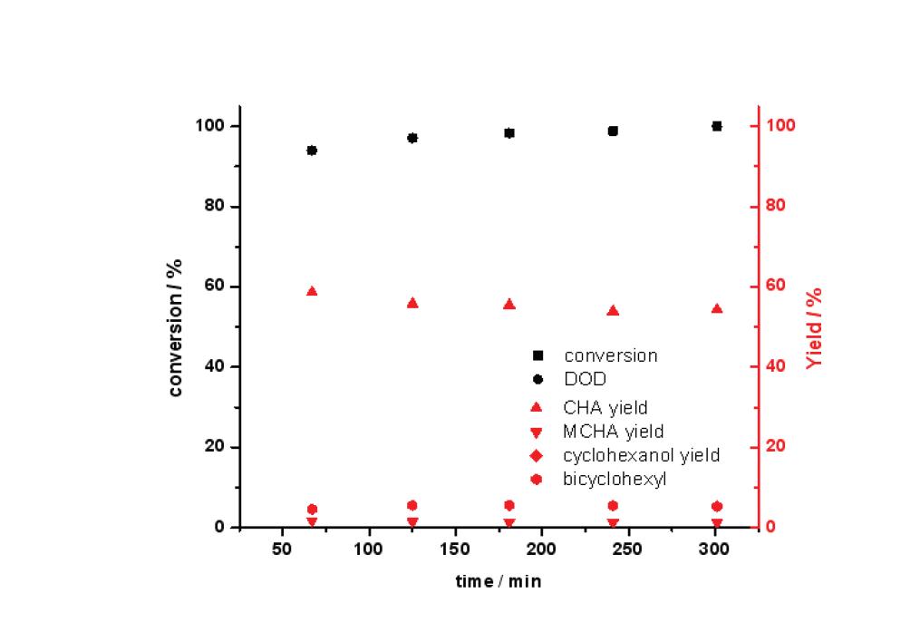 반응시간에 따른 Ca-Ni-Mo/AC 촉매의 guaiacol 전환율과 탈산소도(DOD) (3 wt.% guaiacol 용액; 반응온도: 300 ℃; 반응압력: 50 bar; LHSV: 4.6 h-1)