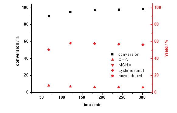 200 ℃ 반응온도에서 Mg-Ni-Mo/AC 촉매의 guaiacol 전환율과 탈산소도(DOD) (3 wt.% guaiacol 용액; 반응압력: 50 bar; LHSV: 4.6 h-1)