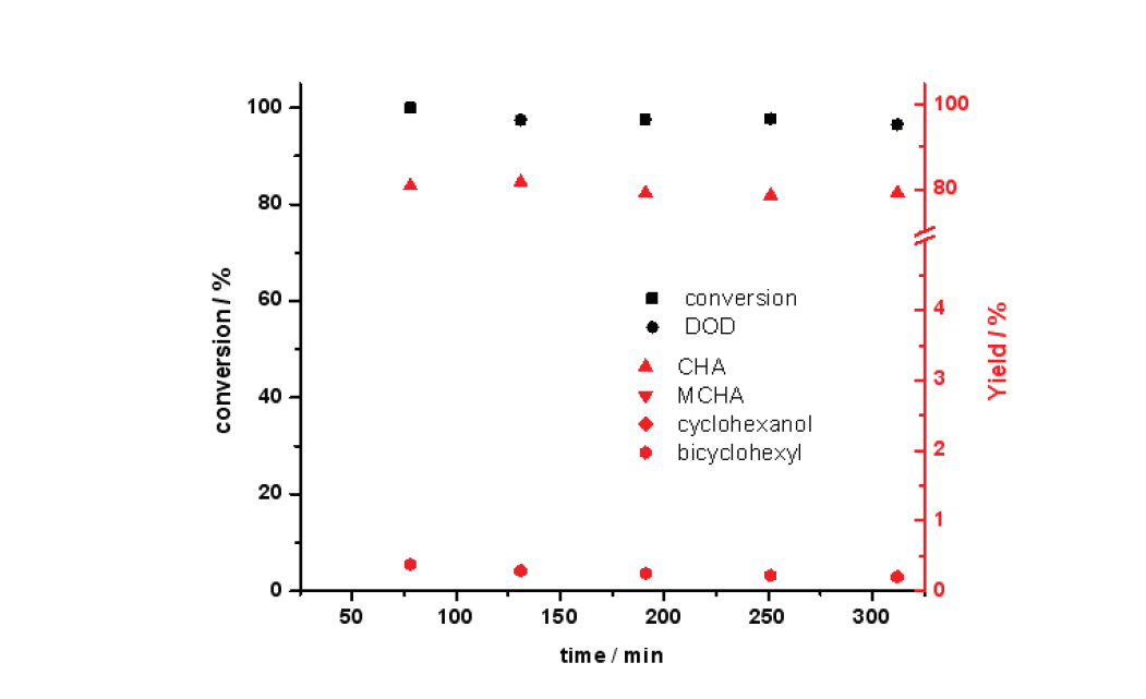 250 ℃ 반응온도에서 Mg-Ni-Mo/AC 촉매의 guaiacol 전환율과 탈산소도(DOD) (3 wt.% guaiacol 용액; 반응압력: 50 bar; LHSV: 4.6 h-1)