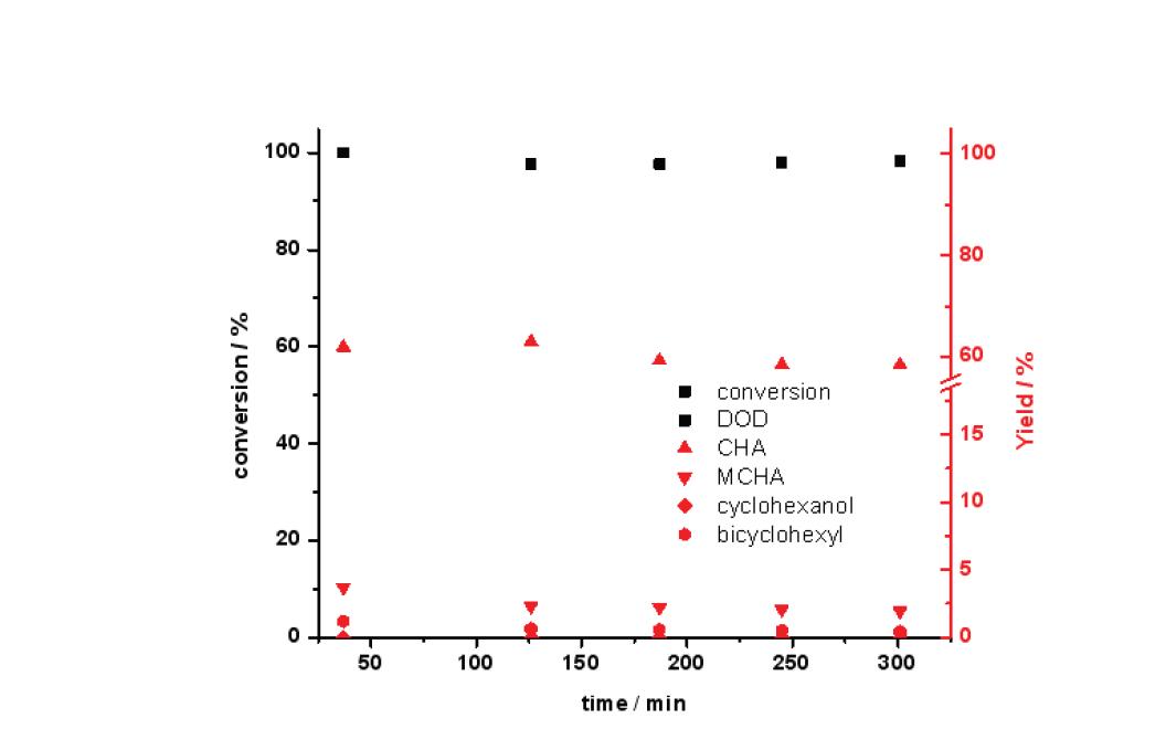300 ℃ 반응온도에서 Mg-Ni-Mo/AC 촉매의 guaiacol 전환율과 탈산소도(DOD) (3 wt.% guaiacol 용액; 반응압력: 50 bar; LHSV: 4.6 h-1)