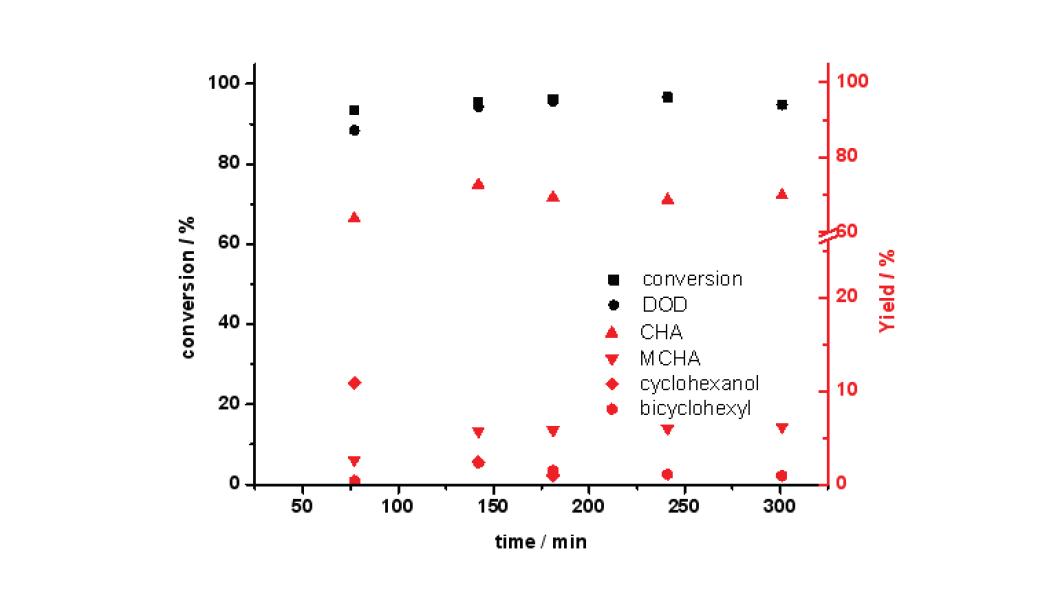 350 ℃ 반응온도에서 Mg-Ni-Mo/AC 촉매의 guaiacol 전환율과 탈산소도(DOD) (3 wt.% guaiacol 용액; 반응압력: 50 bar; LHSV: 4.6 h-1)