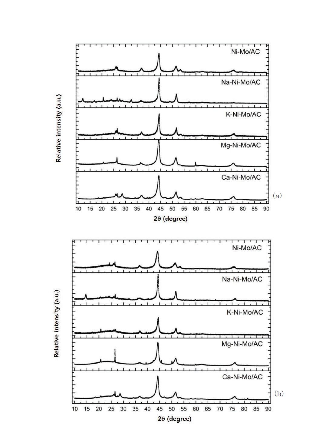 Ni-Mo/AC와 X-Ni-Mo/AC 촉매의XRD 패턴: (a) 반응전 촉매, (b) 반응후 촉매