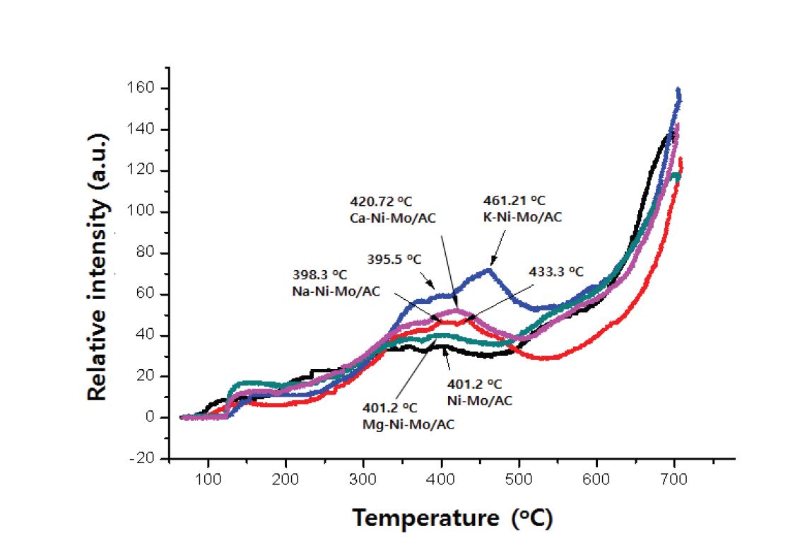 Ni-Mo/AC와 X-Ni-Mo/AC의 반응전 촉매에 대한 H2 TPR 결과