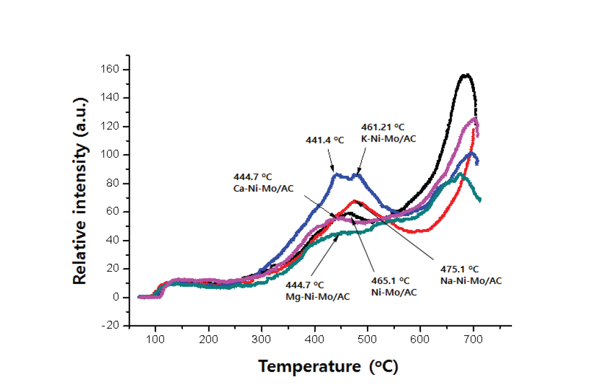 Ni-Mo/AC와 X-Ni-Mo/AC의 반응후 촉매에 대한 H2 TPR 결과